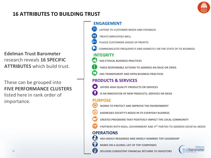 16-attributes-to-building-trust-source-Edelman-Trust-Barometer-2013
