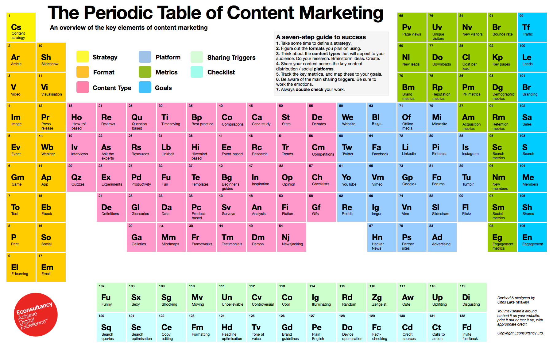 The periodic table of content marketingsprint integrated marketing theperiodictableofcontentmarketing how to use the periodic table urtaz